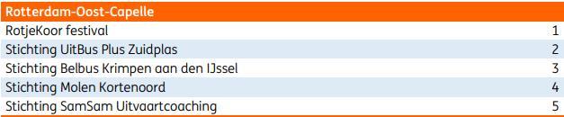 ING actie Help Nederland vooruit 2019 : €3000,- voor UitBus Plús en €1500,- voor Molen Kortenoord